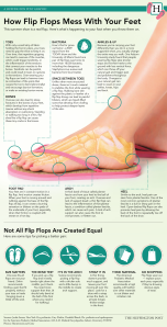Good Feet Portland Arch Supports Are #1 In America For Comfort, Balance and Support!