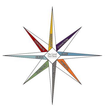 Fitter Compass
